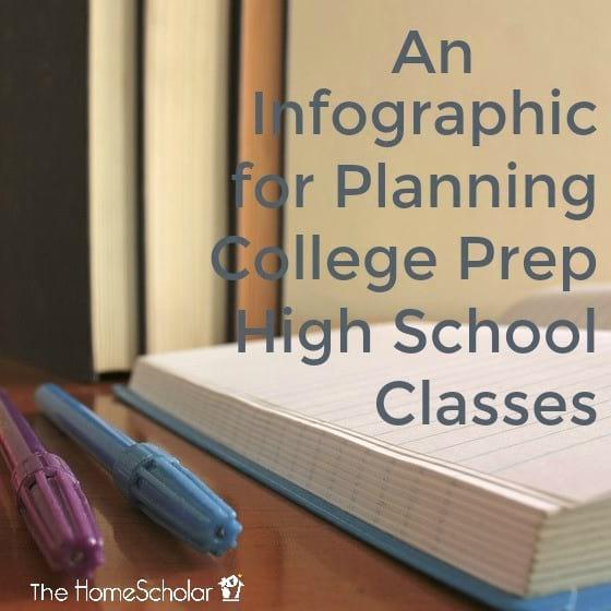 An Infographic for Planning College Prep High School Classes